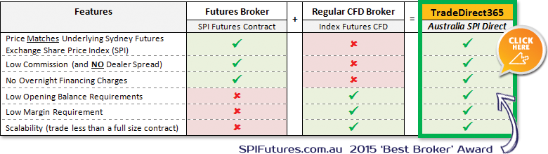 Indices trading brokers